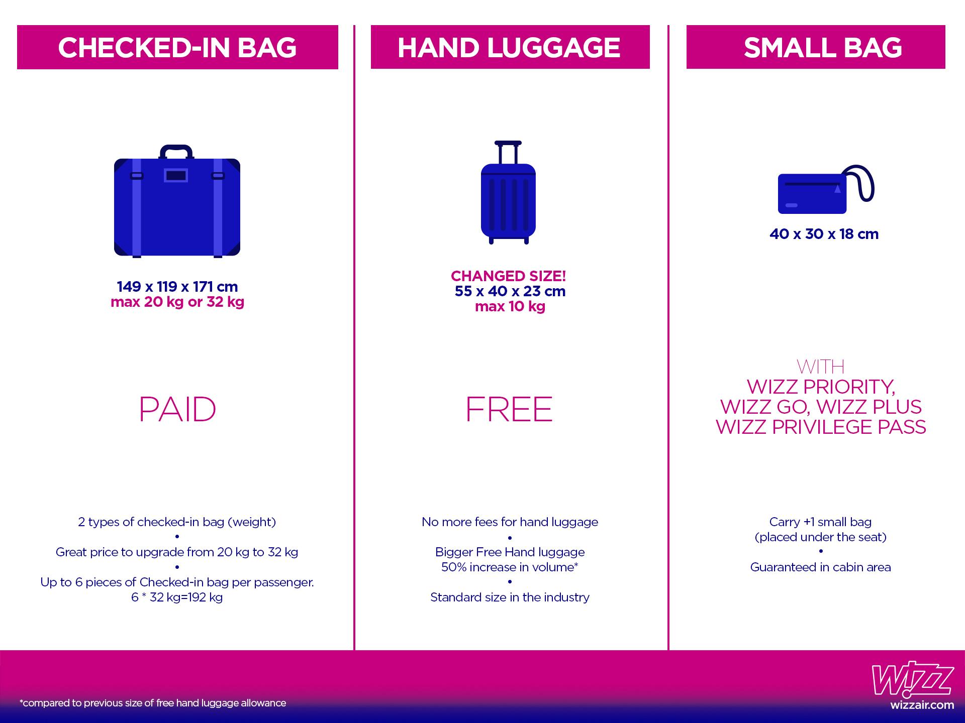 Wizz Air introduce o nouă politică de bagaje
