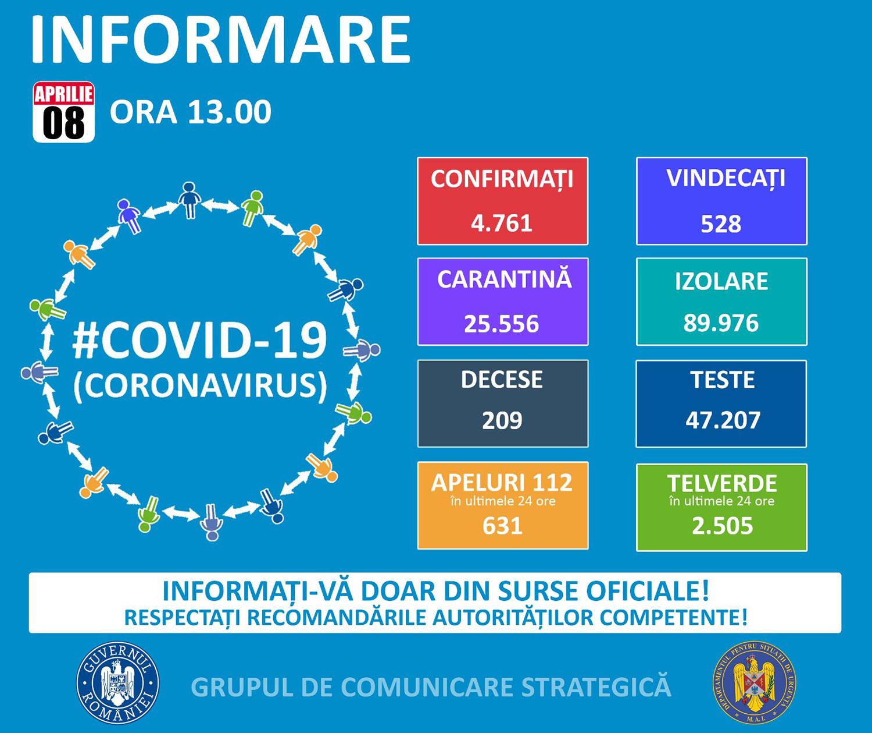 1.430 de cazuri confirmate cu COVID-19 în județul Suceava