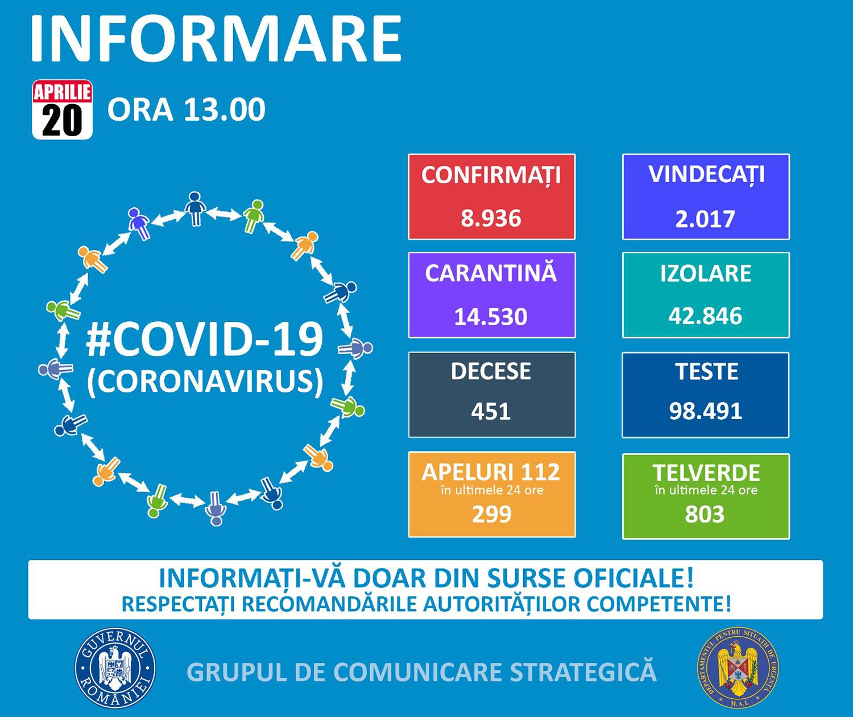 2.115 de cazuri confirmate cu COVID-19 în județul Suceava