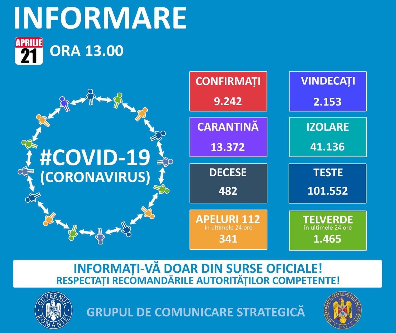 2.238 de cazuri confirmate cu COVID-19 în județul Suceava
