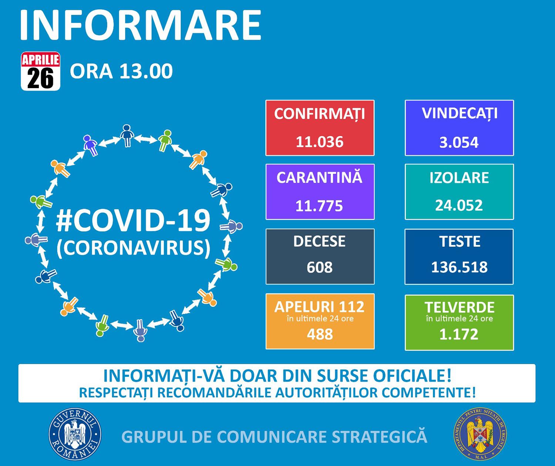 2.613 de cazuri confirmate cu COVID-19 în județul Suceava