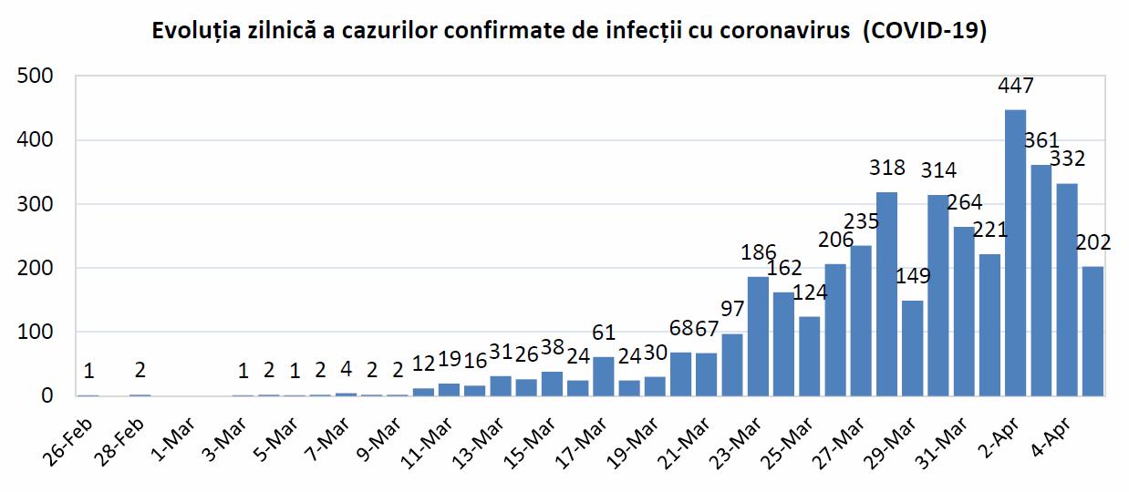 Analiza rapidă a cazurilor de COVID-19 din România