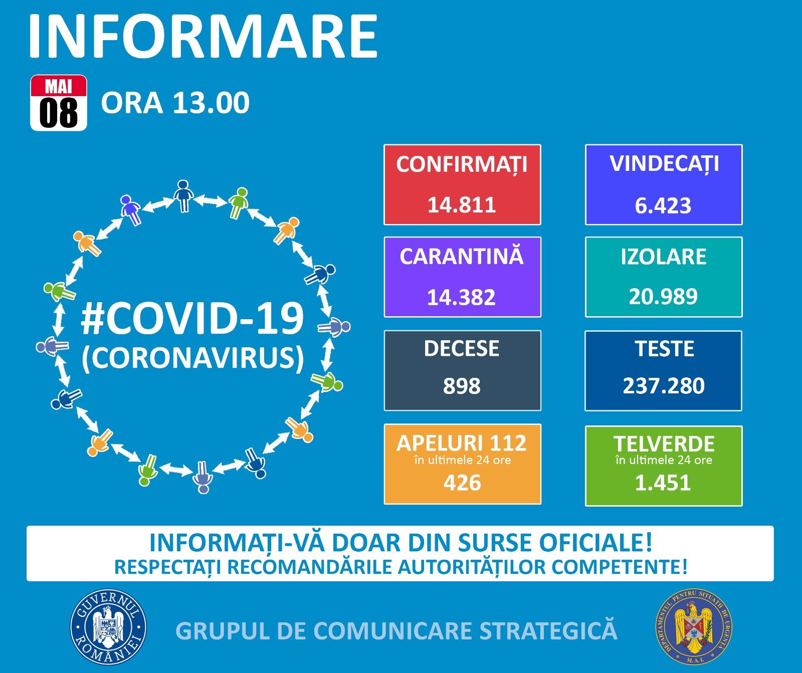 3.165 de cazuri confirmate cu COVID-19 în județul Suceava