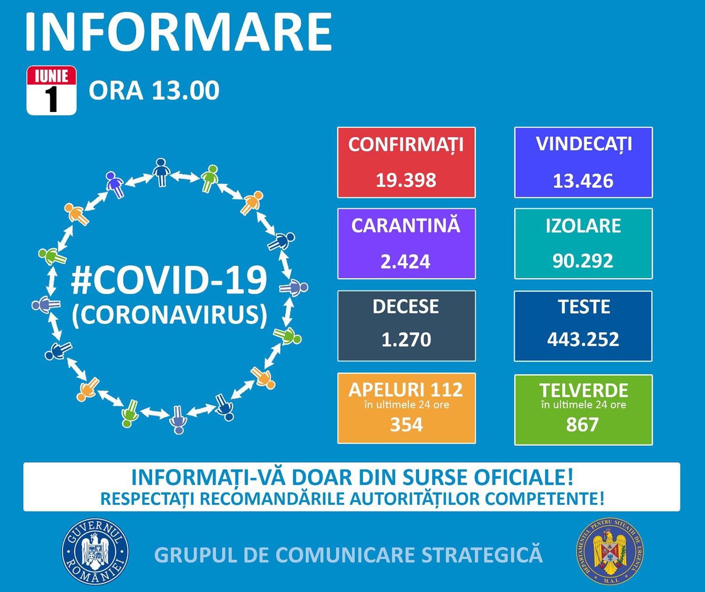 13 noi cazuri confirmate cu COVID-19 în județul Suceava