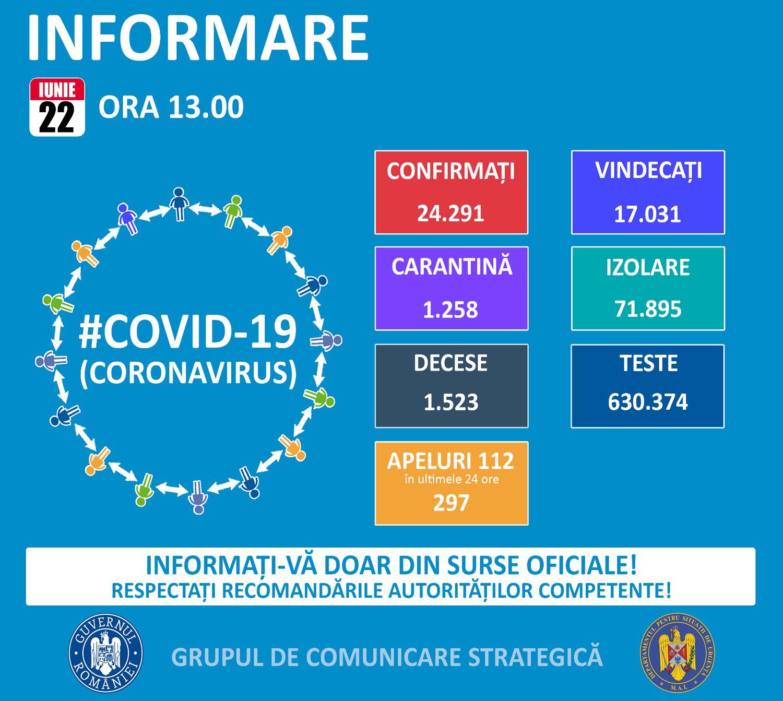 19 noi cazuri confirmate cu COVID-19 în județul Suceava