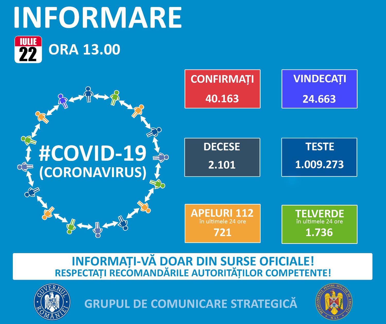 27 de noi cazuri confirmate cu COVID-19 în județul Suceava