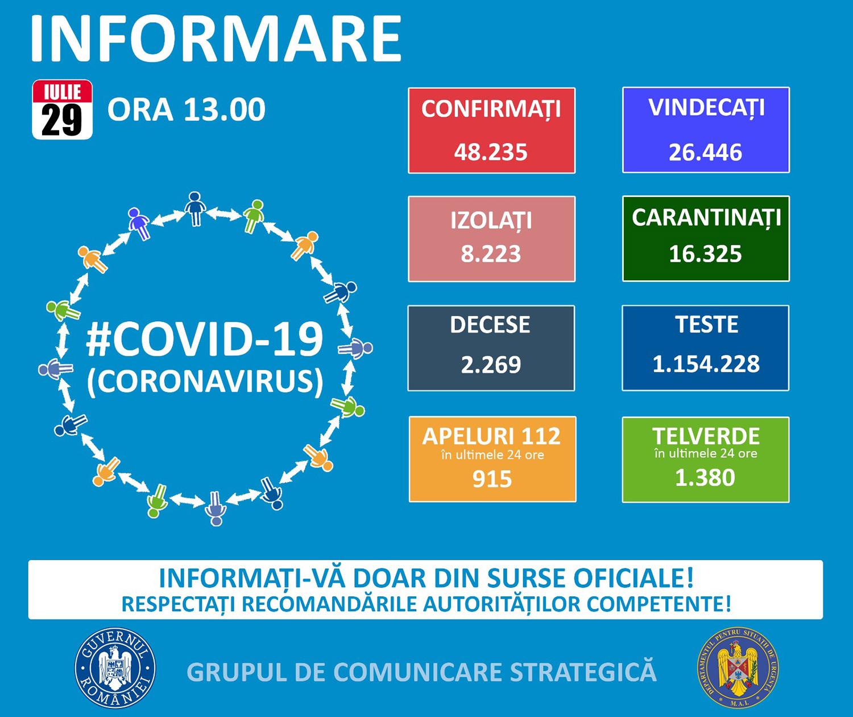 33 de noi cazuri confirmate cu COVID-19 în județul Suceava