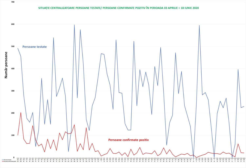 Situația epidemiologică la nivelul județului Suceava în data de 3 Iulie 2020