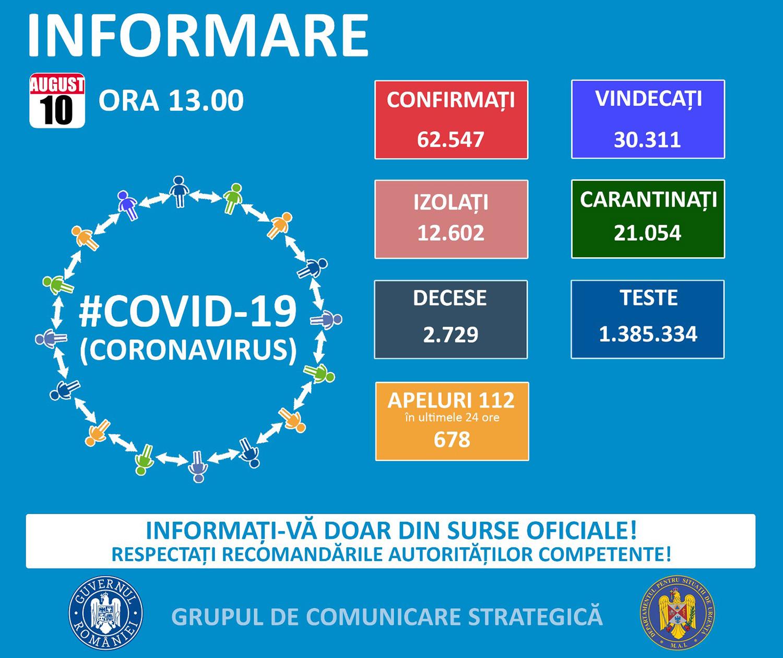 Zece noi cazuri confirmate cu COVID-19 în județul Suceava