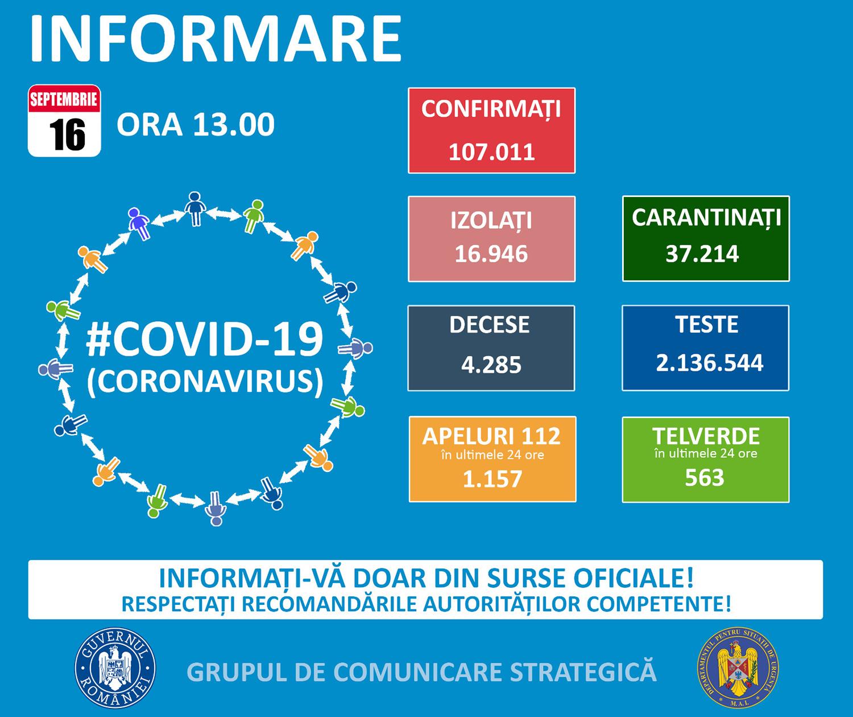91 de noi cazuri confirmate cu COVID-19 în județul Suceava