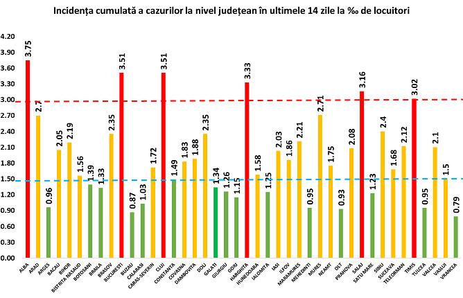 11 de noi cazuri confirmate cu COVID-19 în județul Suceava