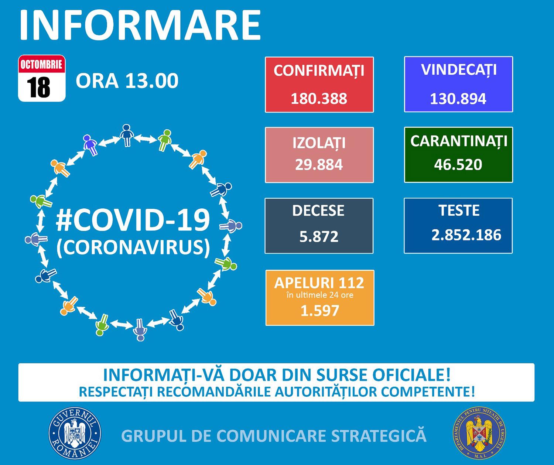 73 de noi cazuri confirmate cu COVID-19 în județul Suceava