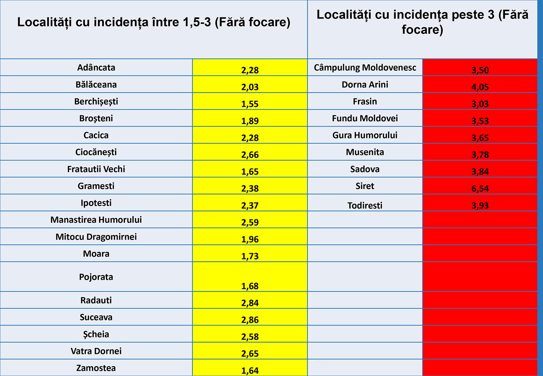 74 de noi cazuri confirmate cu COVID-19 în județul Suceava