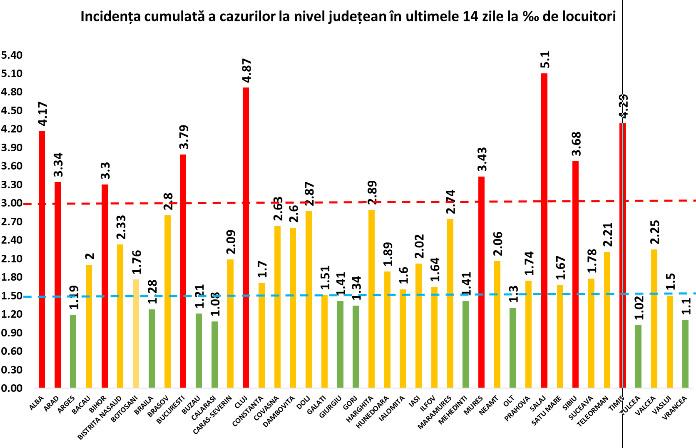 107 de noi cazuri confirmate cu COVID-19 în județul Suceava