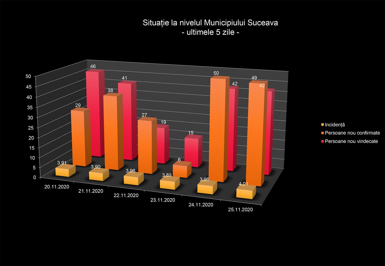 121 de noi cazuri confirmate cu COVID-19 în județul Suceava