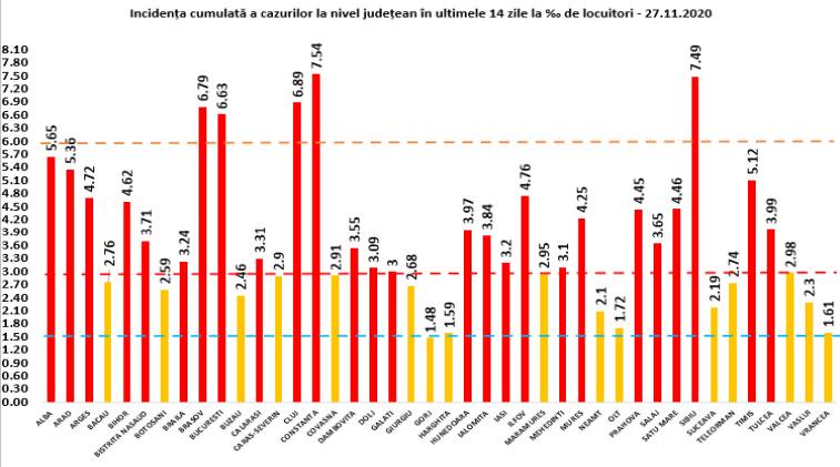 149 de noi cazuri confirmate cu COVID-19 în județul Suceava