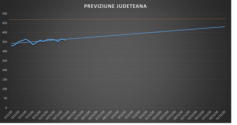 200 de noi cazuri confirmate cu COVID-19 în județul Suceava