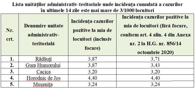 Comitetul Județean pentru Situații de Urgență (CJSU) a adoptat noi măsuri pentru diminuarea impactului generat de riscul epidemiologic la nivelul județului Suceava