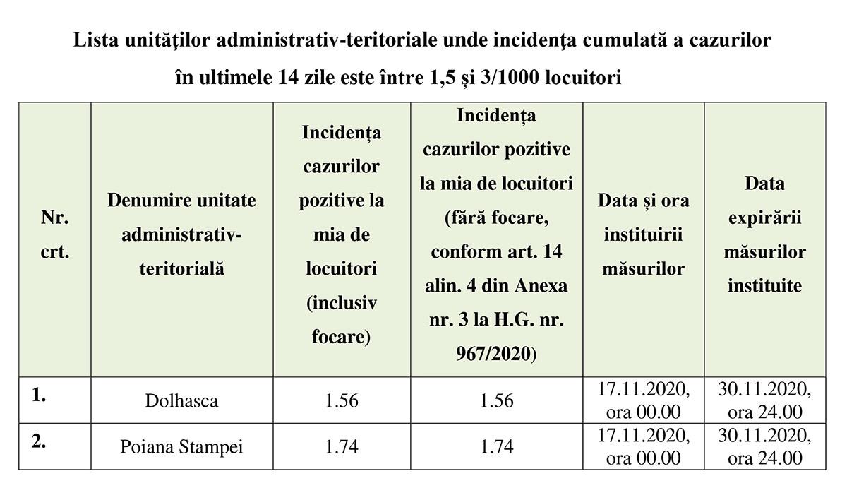 Comitetul Județean pentru Situații de Urgență (CJSU) a stabilit noi măsuri pentru diminuarea impactului generat de riscul epidemiologic la nivelul județului Suceava