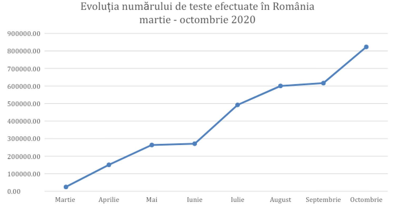 Evoluția numărului de teste efectuate în România