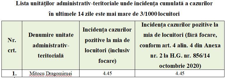 Noi măsuri adoptate de Comitetul Județean pentru Situații de Urgență (CJSU) pentru diminuarea impactului generat de riscul epidemiologic la nivelul județului Suceava