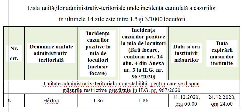 Noi măsuri pentru diminuarea impactului generat de riscul epidemiologic la nivelul județului Suceava