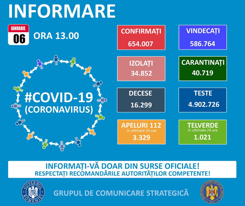 În județul Suceava sunt 1.043 cazuri de infecție Covid-19 în evoluție