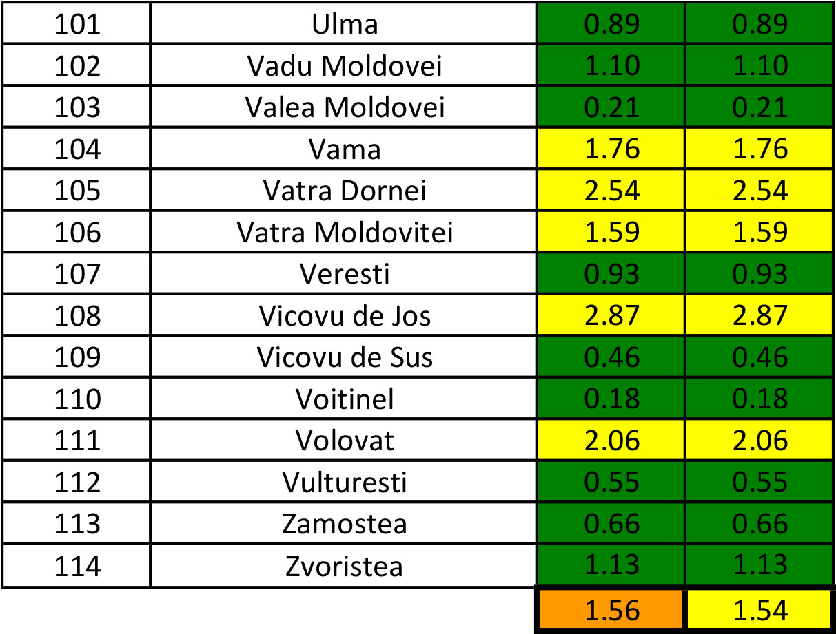 În județul Suceava sunt 1.218 cazuri de infecție Covid-19 în evoluție