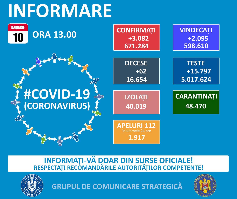 În județul Suceava sunt 1.231 cazuri de infecție Covid-19 în evoluție