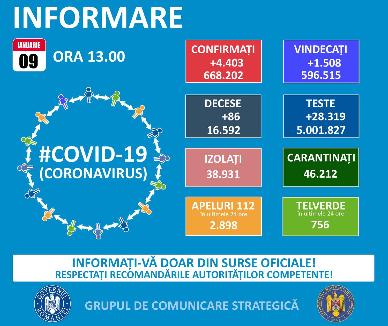 În județul Suceava sunt 1.243 cazuri de infecție Covid-19 în evoluție