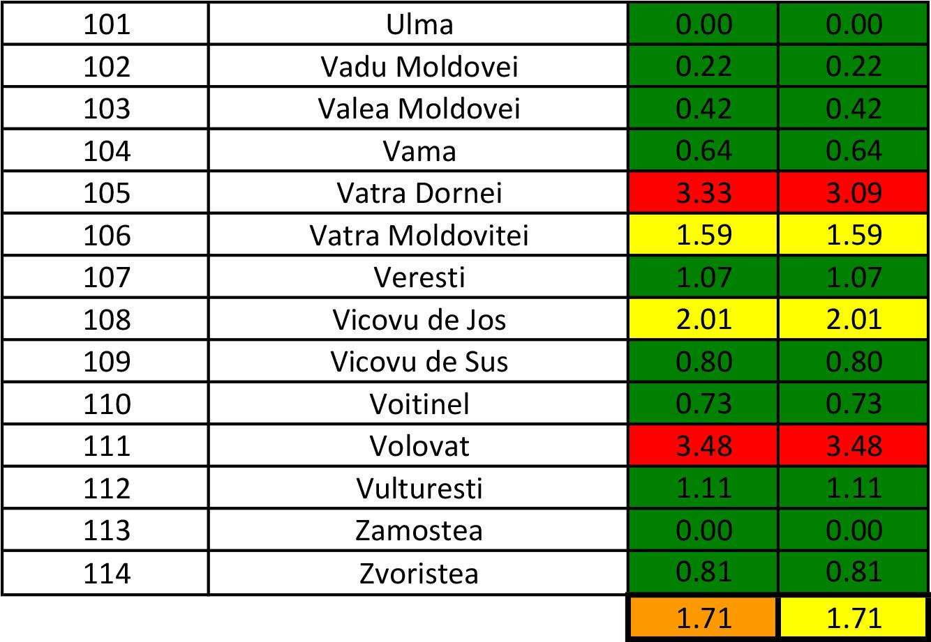 În județul Suceava sunt 1.310 cazuri de infecție Covid-19 în evoluție