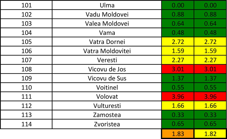În județul Suceava sunt 1.421 cazuri de infecție Covid-19 în evoluție