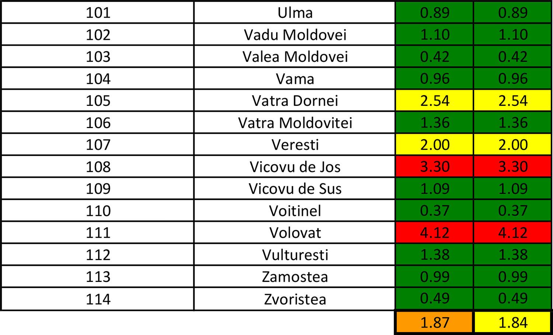 În județul Suceava sunt 1.459 cazuri de infecție Covid-19 în evoluție