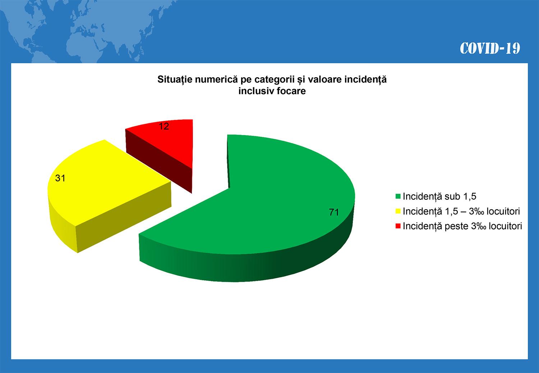 În județul Suceava sunt 1.460 cazuri de infecție Covid-19 în evoluție