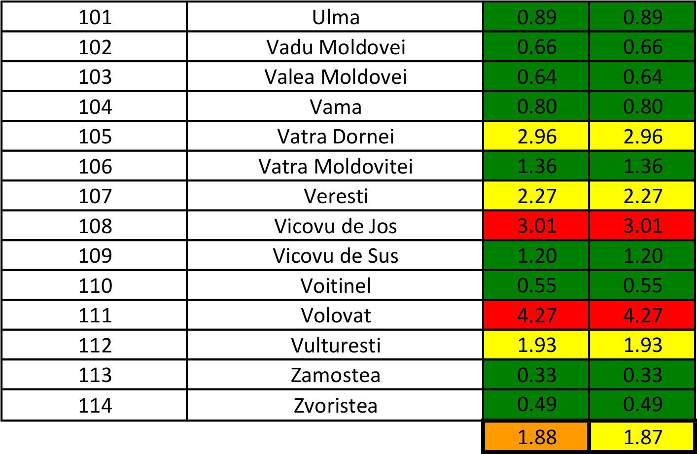 În județul Suceava sunt 1.465 cazuri de infecție Covid-19 în evoluție
