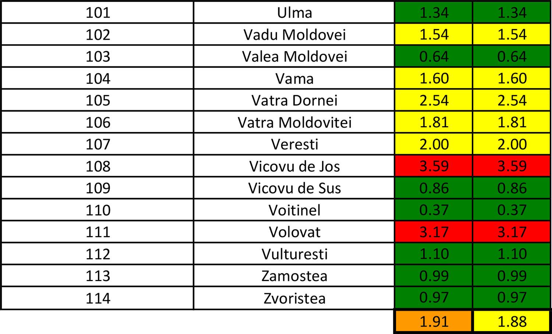 În județul Suceava sunt 1.468 cazuri de infecție Covid-19 în evoluție