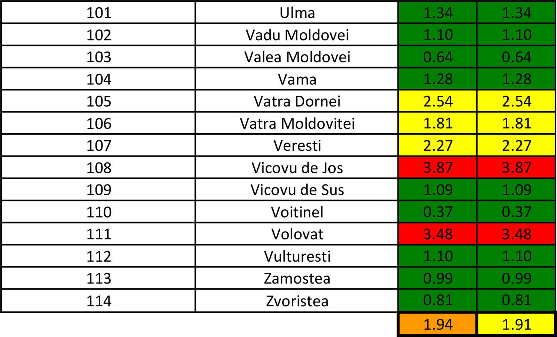 În județul Suceava sunt 1.508 cazuri de infecție Covid-19 în evoluție