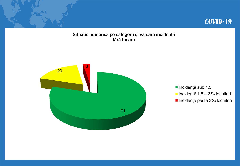 În județul Suceava sunt 927 cazuri de infecție Covid-19 în evoluție