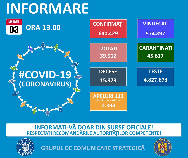 În județul Suceava sunt 934 cazuri de infecție Covid-19 în evoluție