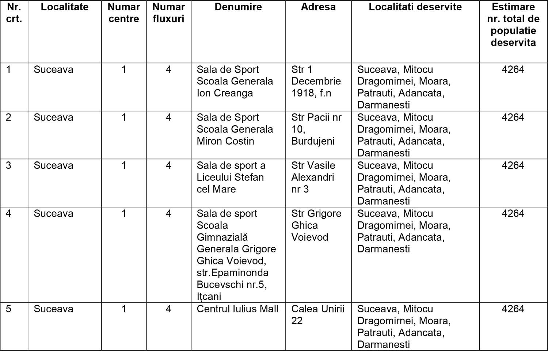 În judeţul Suceava vor fi deschise 22 de centre de vaccinare pentru categoriile de persoane din etapa a II-a