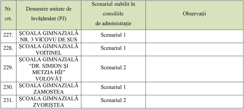 Comitetul Județean pentru Situații de Urgență a aprobat scenariul de organizare și desfășurare a cursurilor în unitățile de învățământ din județul Suceava