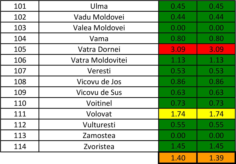 În județul Suceava sunt 1.092 cazuri de infecție Covid-19 în evoluție