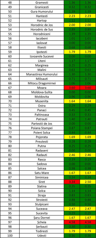 În județul Suceava sunt 1.095 cazuri de infecție Covid-19 în evoluție