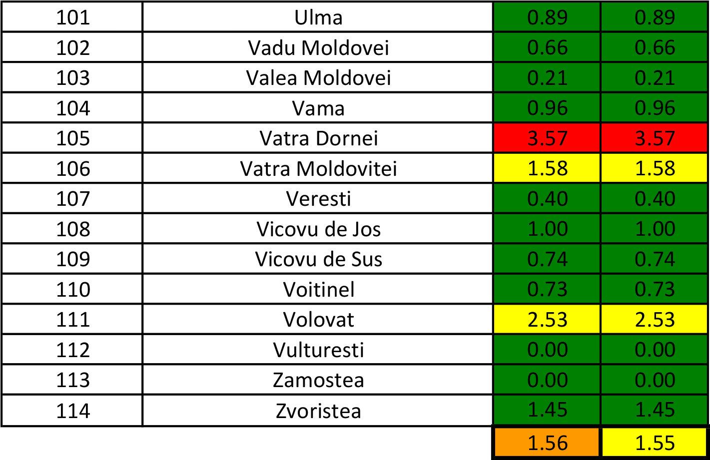 În județul Suceava sunt 1.216 cazuri de infecție Covid-19 în evoluție