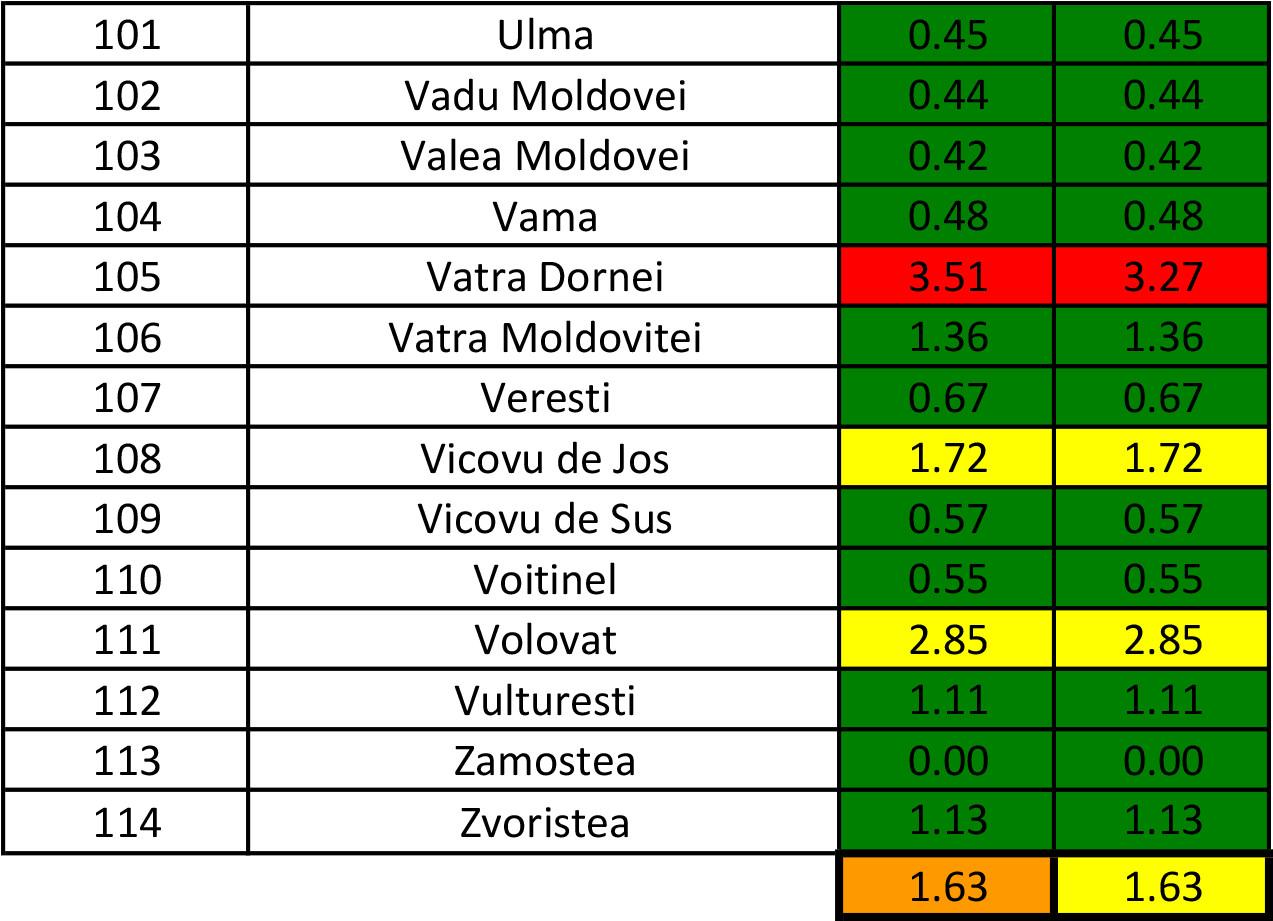 În județul Suceava sunt 1.269 cazuri de infecție Covid-19 în evoluție