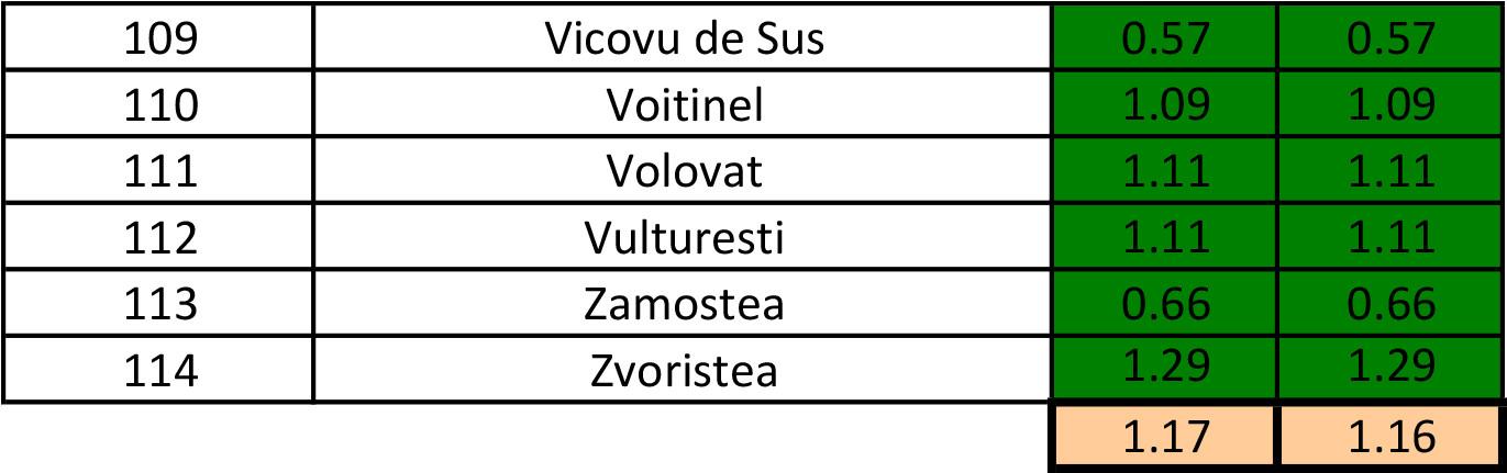 În județul Suceava sunt 911 cazuri de infecție Covid-19 în evoluție