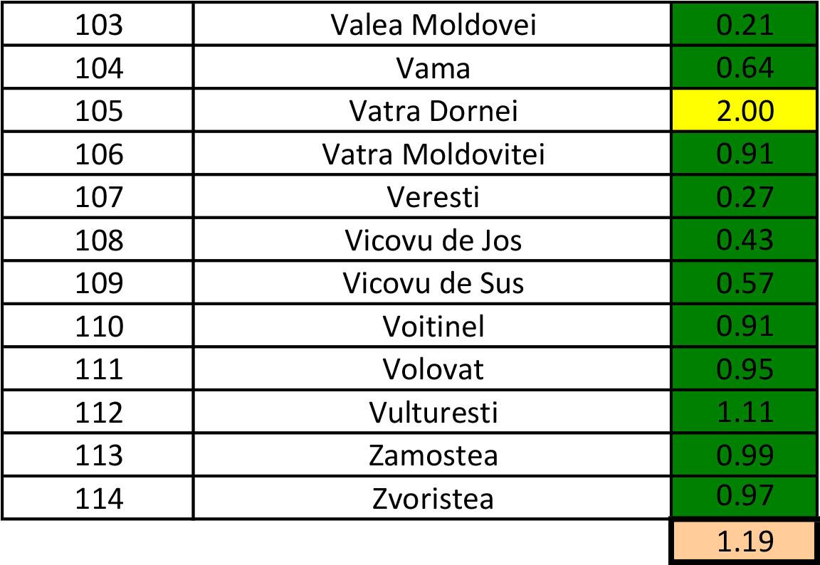 În județul Suceava sunt 922 cazuri de infecție Covid-19 în evoluție