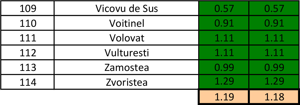 În județul Suceava sunt 924 cazuri de infecție Covid-19 în evoluție