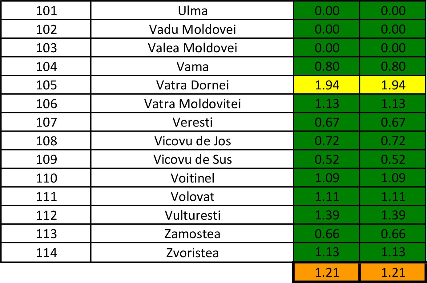 În județul Suceava sunt 945 cazuri de infecție Covid-19 în evoluție