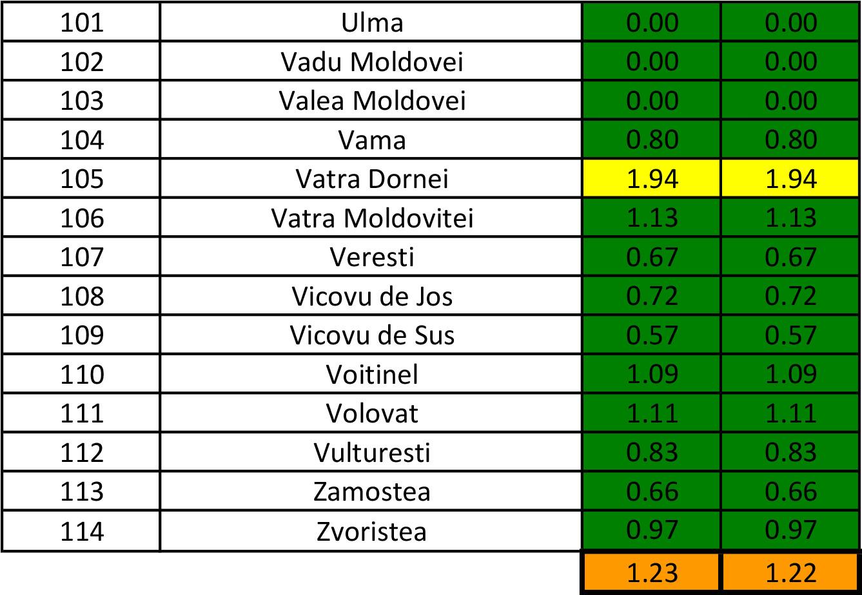În județul Suceava sunt 958 cazuri de infecție Covid-19 în evoluție